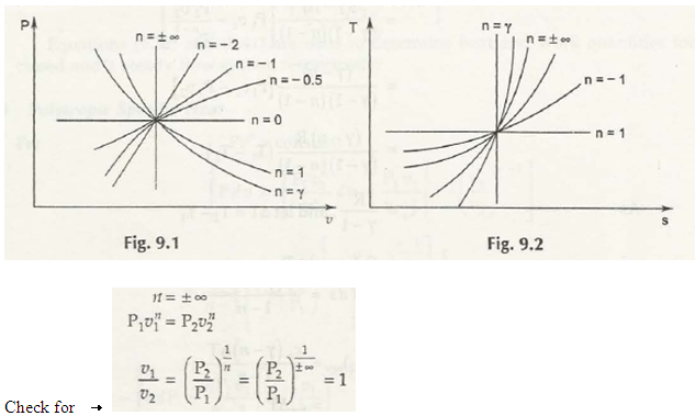"""P – v and T – s Diagrams for Pv"""" = C"""