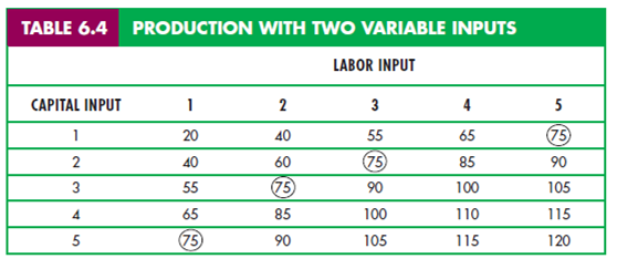 """Production with Two Variable Inputs 1"""" = C"""
