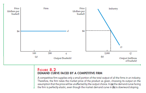 """Profit Maximization and Competitive Supply 2"""" = C"""