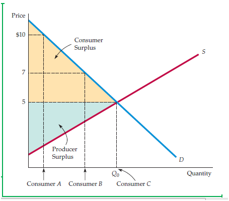 """The Analysis of Competitive Markets 1"""" = C"""