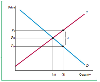 """The Analysis of Competitive Markets 11"""" = C"""