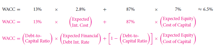 Capital Structure Patterns in the United States 10