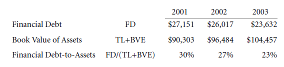 Capital Structure Patterns in the United States 11