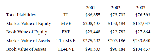 Capital Structure Patterns in the United States 2
