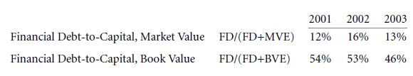 Capital Structure Patterns in the United States 8