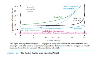 The Effect of Leverage on Costs of capital and Quoted Bond Yields 25
