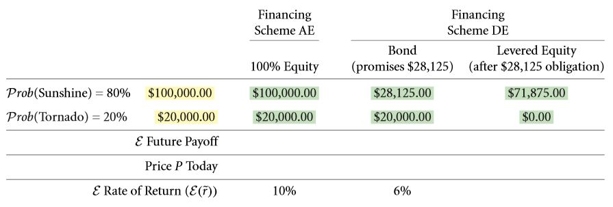The Weighted Average Cost of Capital (WACC) 10