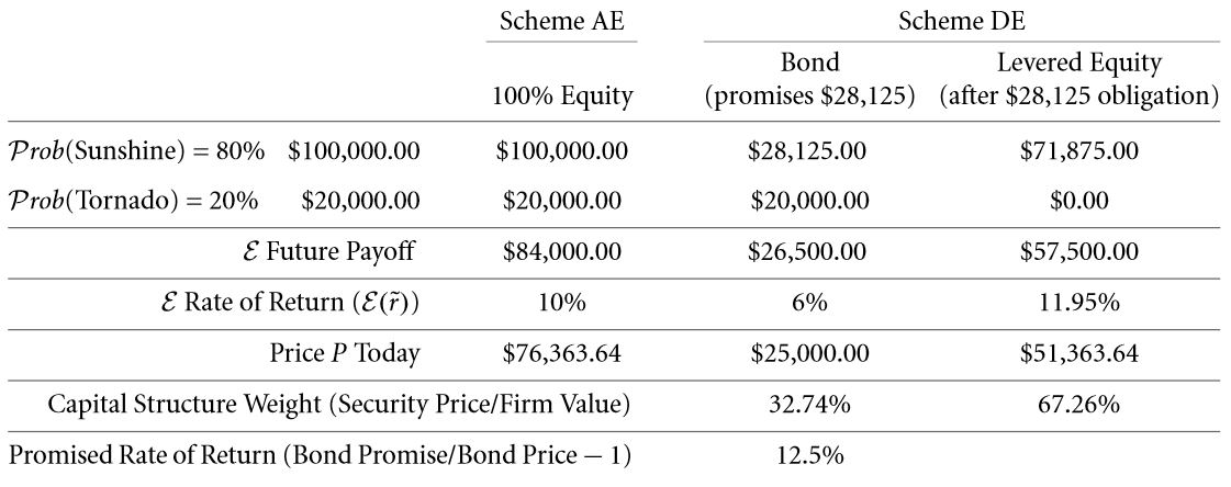 The Weighted Average Cost of Capital (WACC) 23