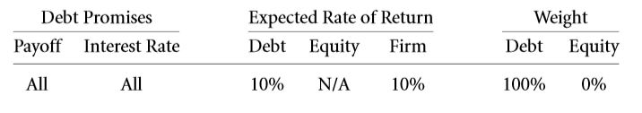 The Weighted Average Cost of Capital (WACC) 26