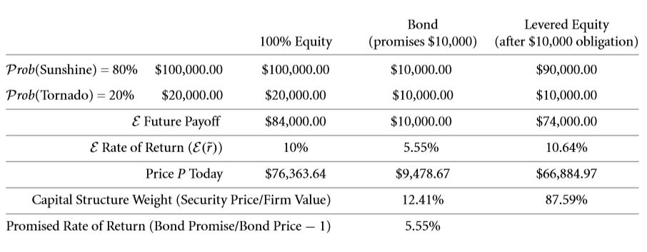 The Weighted Average Cost of Capital (WACC) 28