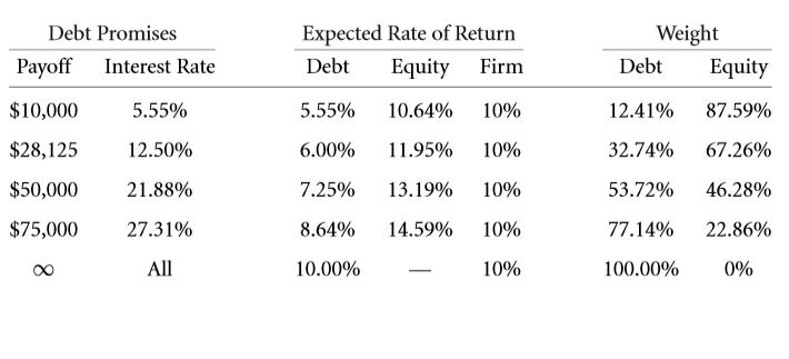 The Weighted Average Cost of Capital (WACC) 31