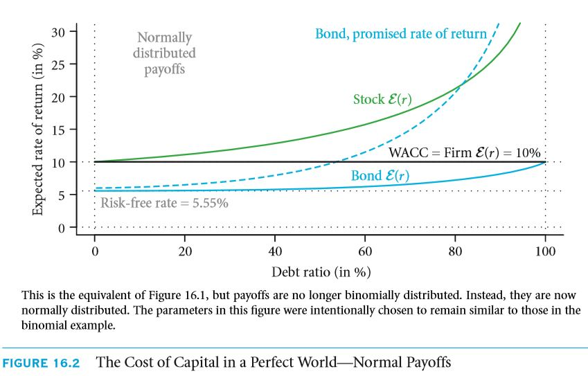 The Weighted Average Cost of Capital (WACC) 35