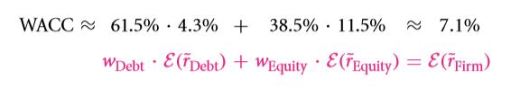 The Weighted Average Cost of Capital (WACC) 40