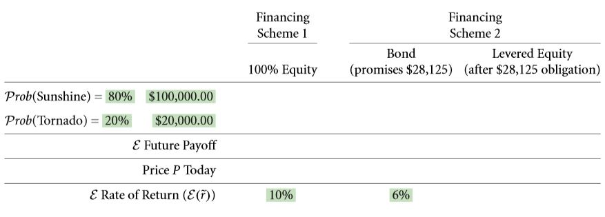 The Weighted Average Cost of Capital (WACC) 9