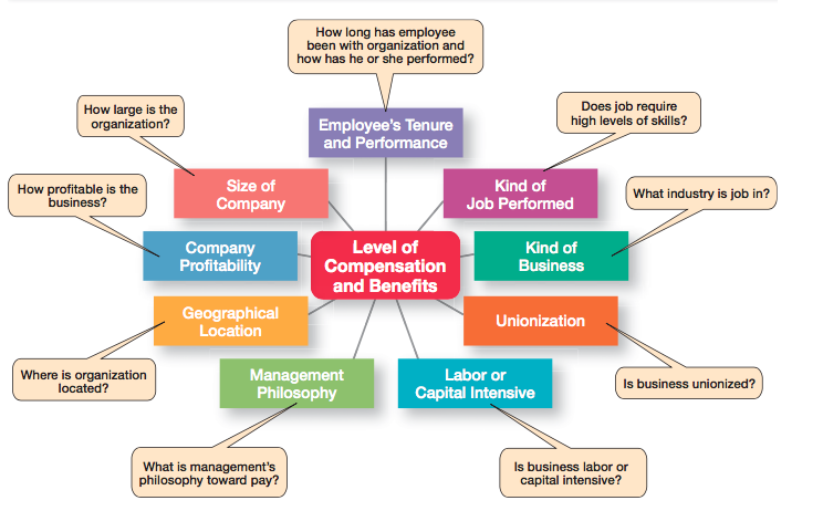 How to Retain Competent and Well-Performing Employees? 12