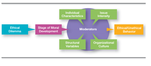 Managers and Their Ethical Behaviour 3