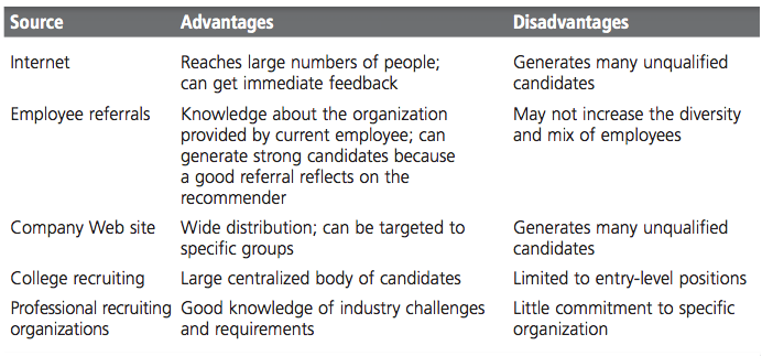 Identifying and Selecting Competent Employees 5